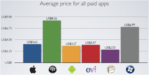 AppStore Price.png