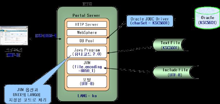 웹 서비스 표준 인코딩과 포탈에서 필요한 인코딩