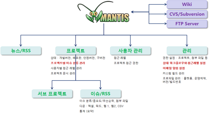 Mantis function.png