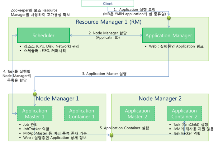 Yarn for Hadoop 2 architecture