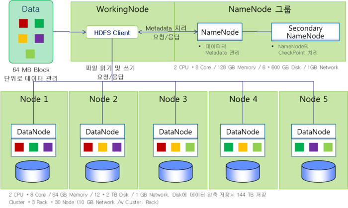 Hdfs for Hadoop 2 x architecture